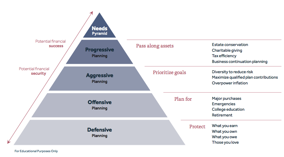 Financial Pyramid graphic